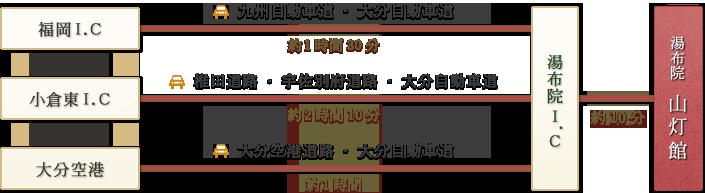 「福岡I.C→九州自動車道・大分自動車道(約1時間30分) 小倉東I.C→椎田道路・宇佐別府道路・大分自動車道(約2時間10分) 大分空港→大分空港道路・大分自動車道(約1時間)」→由布院I.C→(約10分)→湯布院 山灯館