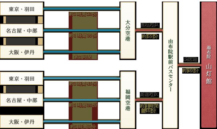 「「東京・羽田→(約1時間30分)|名古屋・中部→(約1時間30分)|大阪・伊丹→(約1時間)」→大分空港→直行バス(約55分)/「東京・羽田→(約1時間45分)|名古屋・中部→(約1時間20分)|大阪・伊丹→(約1時間5分)」→福岡空港→高速バス(約1時間45分)」→由布院駅前バスセンター→ご送迎(約10分)→湯布院 山灯館