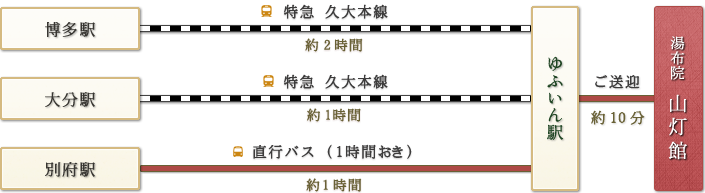 「博多駅→特急久大本線(2時間)|大分駅→特急久大本線(1時間)|別府駅→直行バス(約1時間)」→ゆふいん駅→ご送迎(約10分)→湯布院 山灯館